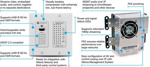 Atlona Wall Plate Single Channel OmniStream AV over IP Encoder (AT-OMNI-111-WP)