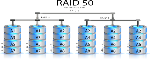 ERNITEC RAID 50 settings SPECIAL OR (CORE-RAID50-SETTING)