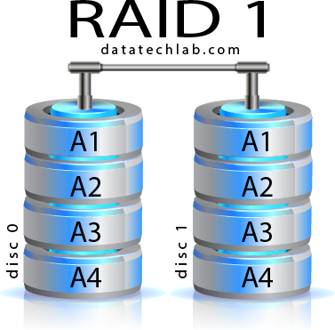 ERNITEC RAID 1 settings SPECIAL OR (CORE-RAID1-SETTING)