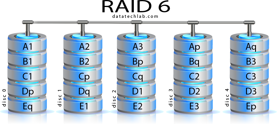 ERNITEC RAID 6 settings, for Build ER SPECIAL OR (CORE-RAID6-SETTING)