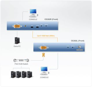ATEN PS/2 KVM Extender with (CE252-AT-G)