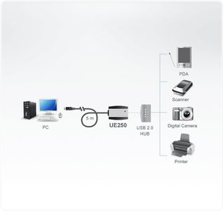 ATEN Up to 5M for your USB Device (UE250-AT)