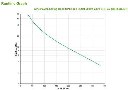 APC Back-UPS ES 550VA (BE550G-GR)