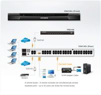 ATEN 40 Port Cat 5 KVM Switch (KN4140V-AX-G)