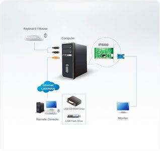 ATEN Over The Net Remote Management (IP8000-AT-G)