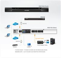 ATEN KVM on the NET 16-Port 2 Brukere over IP (KN2116A-AX-G)