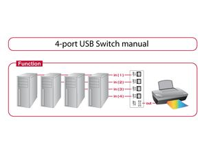 DELOCK USB-Switch 4PCs-> 1USB (87634)
