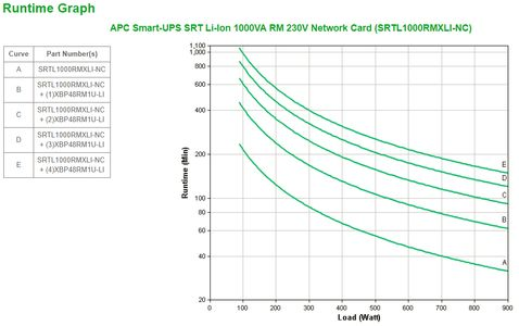 APC Smart-UPS SRT Lithium Ion 1000VA RM 230V Network Card (SRTL1000RMXLI-NC)
