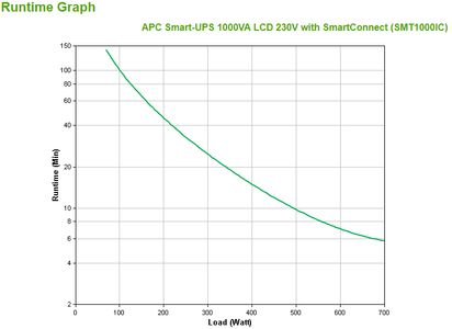 APC SMART-UPS 1000VA LCD 230V WITH SMARTCONNECT IN (SMT1000IC)