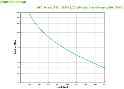 APC SMART-UPS C 1500VA LCD 230V (SMC1500IC)