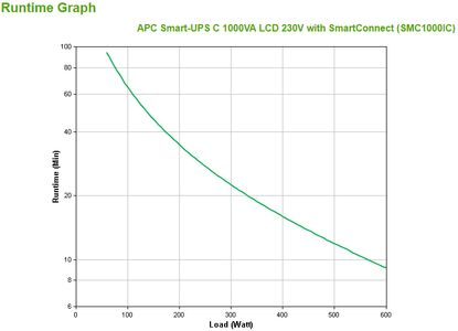APC Smart-UPS C 1000VA LCD 230V with SmartConnect (SMC1000IC)