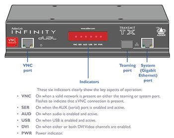 ADDER TECH Infinity Dual with VNC. TRANSM (ALIF2112T-UK)